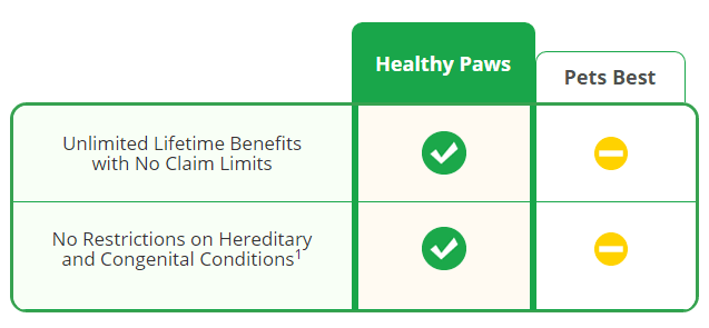 healthypaws-petsbest-chart